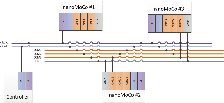 mocobus interconnects dynamic perception example bus connectivity
